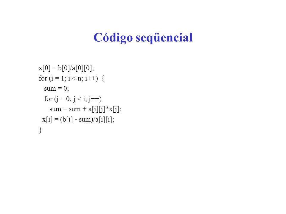 Código seqüencial x[0] = b[0]/a[0][0]; for (i = 1; i < n; i++) {
